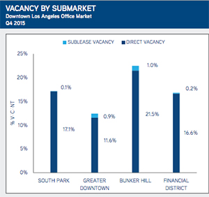 Vacancy rates Downtown in the fourth quarter (credit: Colliers International)