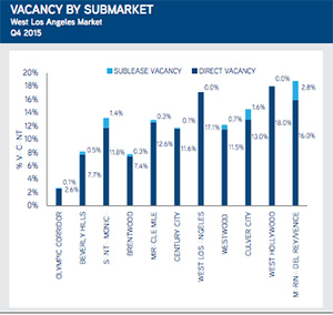 Miracle Mile vacancy rates Colliers