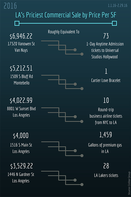 Pricest Commerical sales infographic