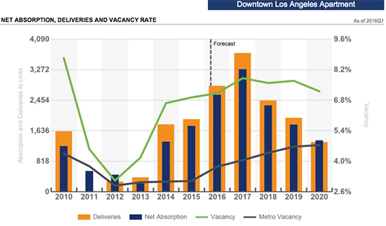 Downtown apartment vacancy and projected vacancy (credit: CoStar Market Analytics)