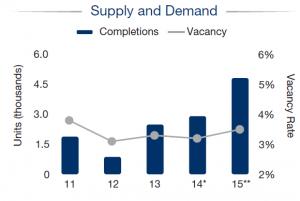 Supply and demand for Miami-Dade apartments from Marcus & Millichap 2015 National Apartment  Reports