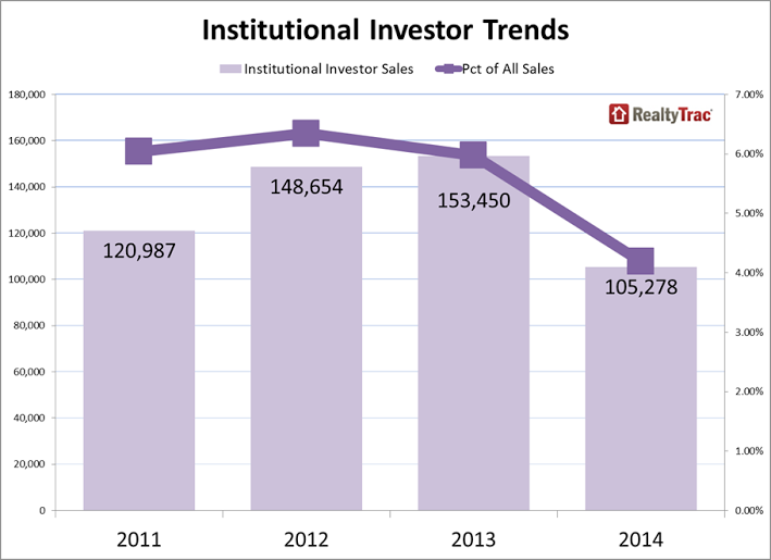 Institutional investor trends over the last four years, RealtyTrac