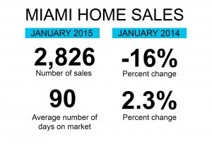 Home sales in Miami as of January