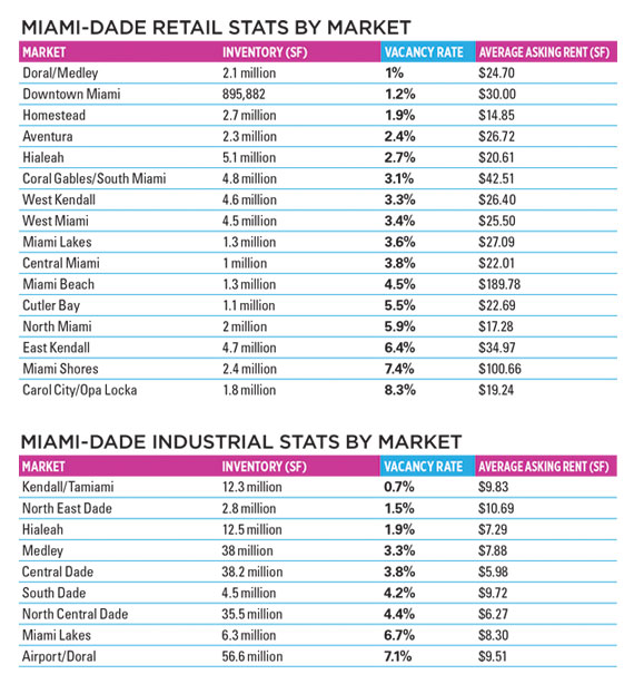 Source: CBRE Miami Retail MarketView (Q4, 2014), CBRE Miami Industrial MarketView (Q4, 2014)
