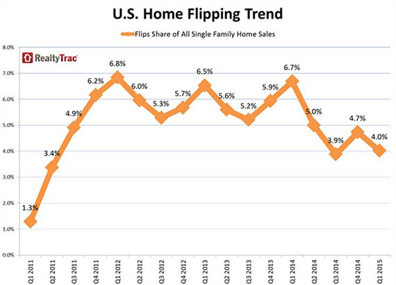 A graph of home flips in the U.S. by RealtyTrac