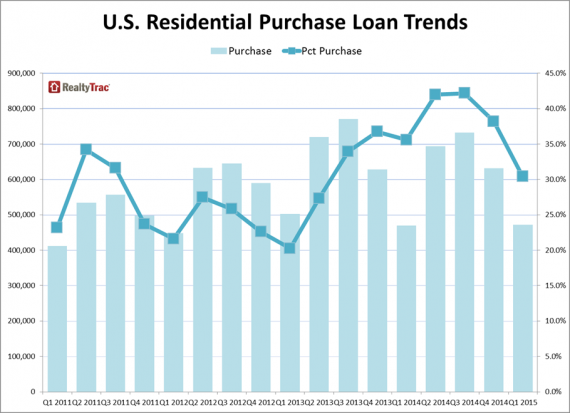 A graph of rates for national purchase loans