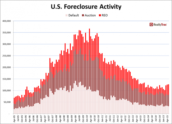 A graph of national foreclosure rates
