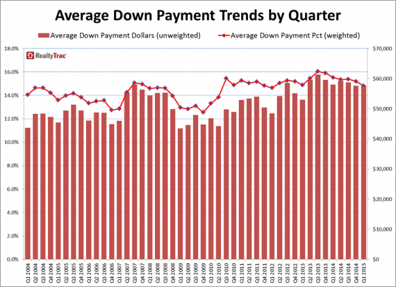 A chart of down payments  compared to home prices for the first quarter of 2015
