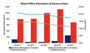 A chart of vacancy rates and absorption for Miami's suburban and downtown office submarkets (Credit: Avison Young)