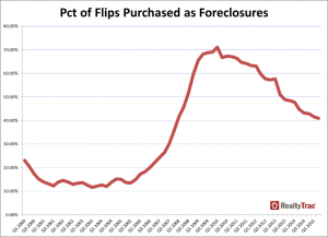 A chart of home flips in the U.S. during the last 15 years
