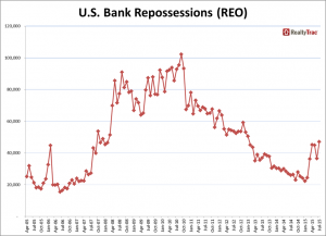 (Click to enlarge) A chart of bank repossessions in the United States over the past 10 years.