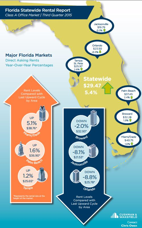 A Cushman & Wakefield infographic on rising lease rates for office markets in Florida