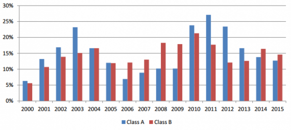 Brickell occupancy rates by office class
