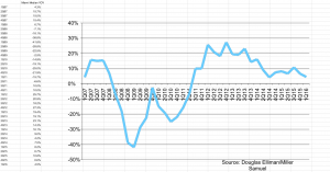 (Click to enlarge) Historic median home price data for Miami