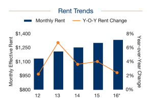 (Click to enlarge) Rental chart (Credit: Marcus & Millichap)