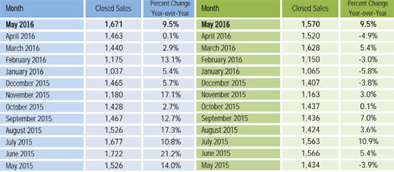 Closed sales for Broward single-family homes, left, and condo sales, right