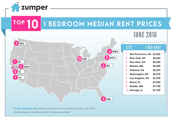 Map of top 10 U.S. rental markets by price