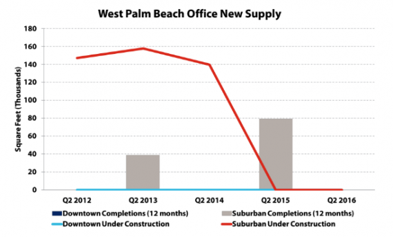 Palm Beach County office supply pipeline