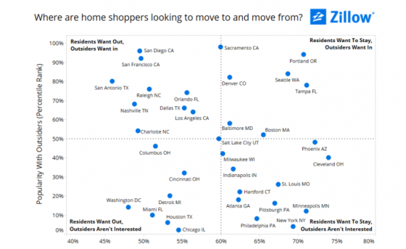 (Click to enlarge) How inbound and outbound home search stack up in U.S. cities