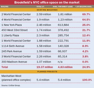 Brookfield's NYC office space on the market