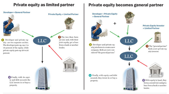 Real estate private equity deals