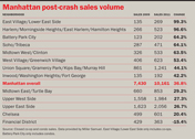 Manhattan post-crash sales volume