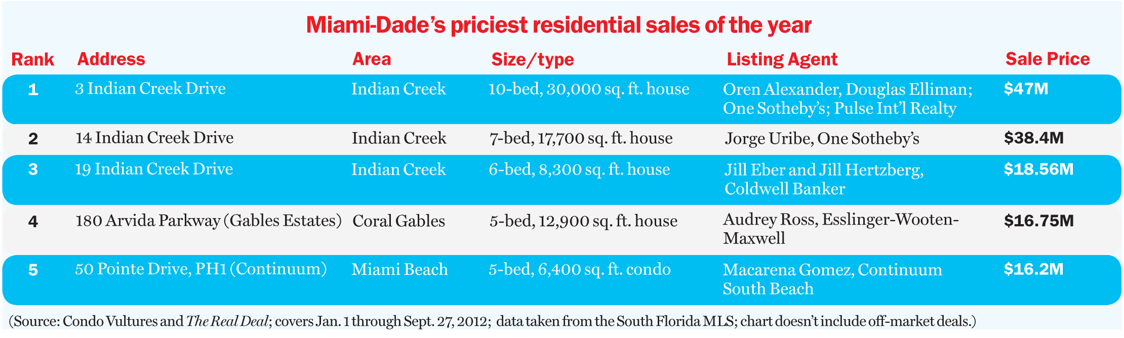 Indian creek dominates miami s top sales immobilier for Achat maison miami