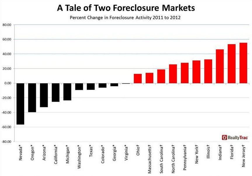 Three city boroughs see uptick in foreclosure activity in for Achat maison miami