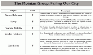 Build up NYC's report card on the Moinian Group