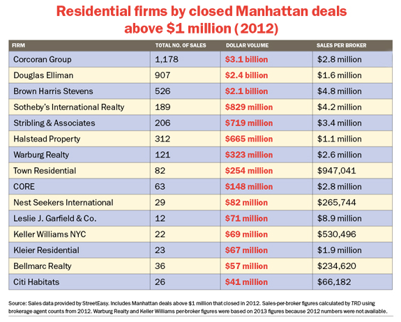 Residential Firms by Closed Deals