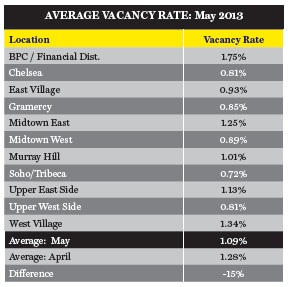 Average vacancy rate in Manhattan in May (credit: Citi Habitats)