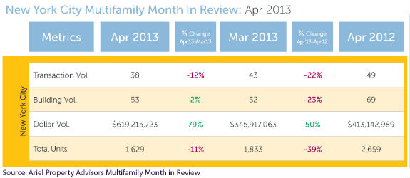 Multifamily transaction figures for April from Ariel Property Advisors
