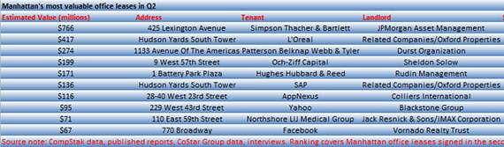 Manhattan's most valuable leases of Q2 (Click on image to enlarge)