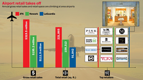 Click to enlarge. Gross sales and square footage from Airport Revenue News. Both are for 2012.