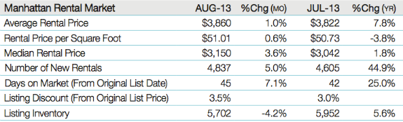 August figures from Prudential Douglas Elliman
