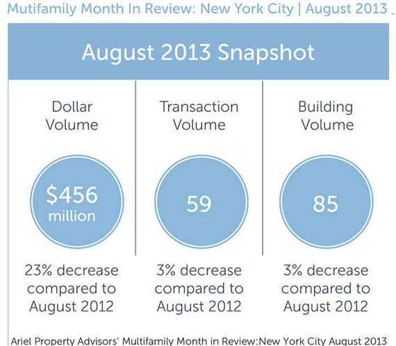Multifamily August snapshot (Source: Ariel Property Advisors)