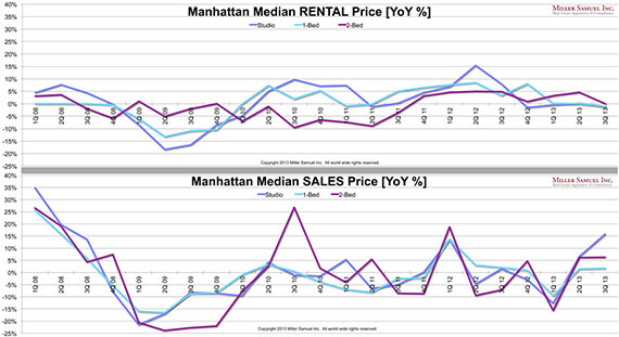 Manhattan median sales and rental prices (Credit: Curbed)