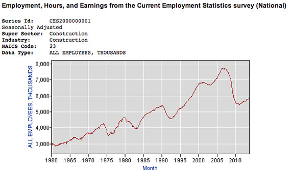 Construction employment and spending, 1960-present