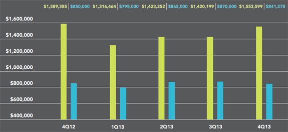 Average and median prices in Manhattan (courtesy: Halstead Properties)