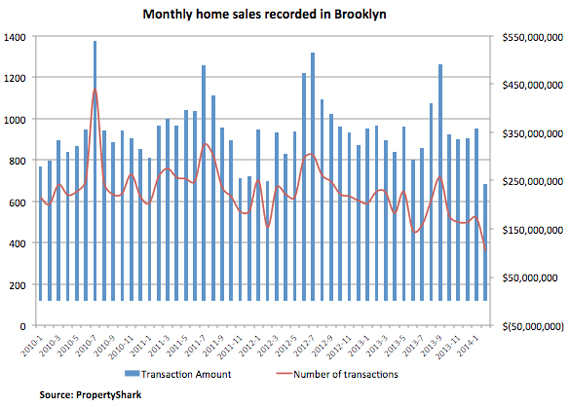 Brookyn Monthly Resi Sales Feb 2014