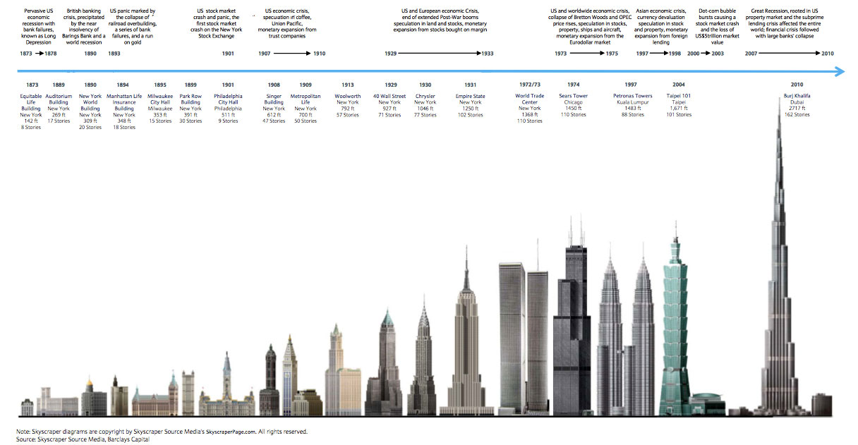 Source: Skyscraper Source Media, Barclays Capital (Click to enlarge)