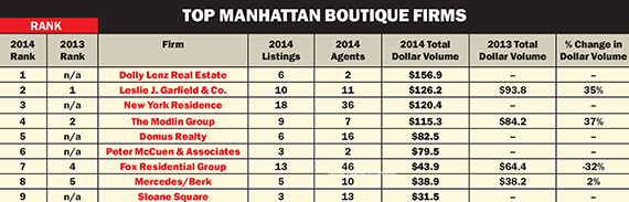 Click to enlarge. Source: Data was gathered from the OLR listing portal on March 30. Rankings include Manhattan-based brokerages and agents with active Manhattan residential listings updated within the last 360 days. Data does not in-clude listings in contract or listings that have pending offers. Firms that primarily represent one building were excluded. In addition,