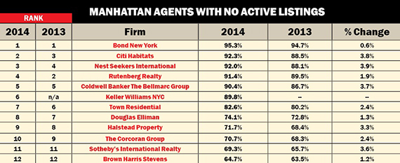 Click to enlarge. Click to enlarge. Source: All data was gathered from the OLR listing portal on March 30. Data includes only Manhattan-based brokerages and agents and only active Manhattan residential sales listings that had been updated within the last 360 days at the time of the survey. Data does not include multi-family properties, listings that are in contract or listings that have pending offers. Percent changes are based on figures before rounding. Primary rankings are based on number of Manhattan agents; firms on that list are then ranked by other factors.