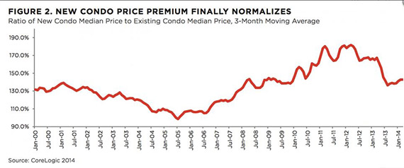 20140818_Condo Price Normalized