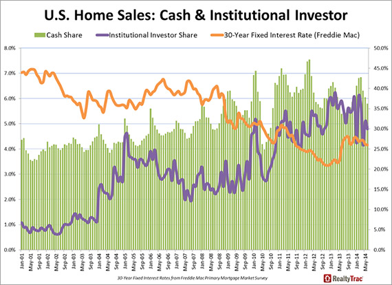 U.S. home sales: cash and institutional investors
