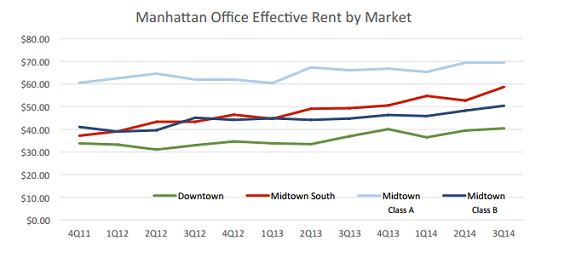 Effective rents in the Manhattan office market, Q3 2014 (Credit: CompStak)