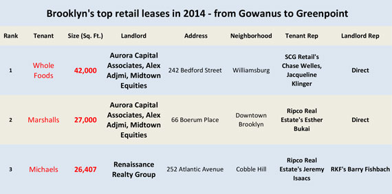 Prime Brooklyn's top retail leases (see below for the full chart)