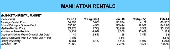Douglas Elliman's February rental market report
