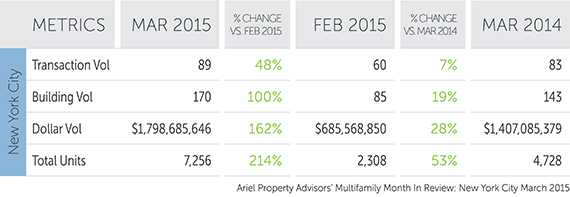 Ariel Property Advisors March 2015 multifamily sales