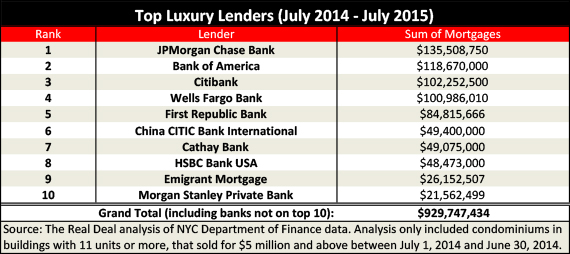 Manhattan's top luxury market lenders between July 2014- June 2015 (Credit: The Real Deal)